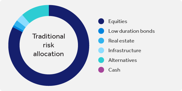 Figure 2: Equity risk of the representative balanced asset allocation = 83% equity risk
