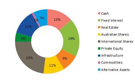 Balanced investment option graph_asset allocation 300616