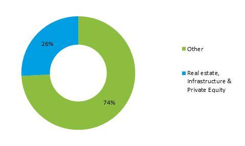 Balanced investment option graph_asset allocation 300616 26percent