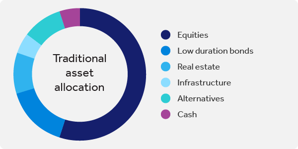 Figure 1: A representative balanced portfolio with 52% allocated to equities